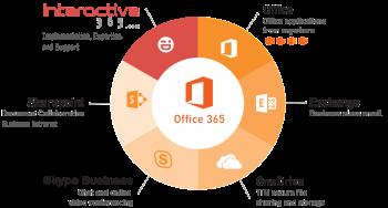 10 tính năng nỗi bật mà bạn nên sử dụng Office 365